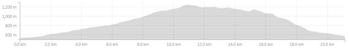 Beskid Śląski - profil trasy